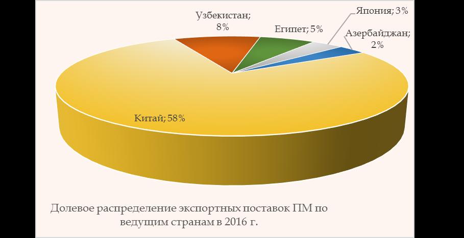 Поставки пиломатериала на экспорт 1 хбет линия ставки онлайн